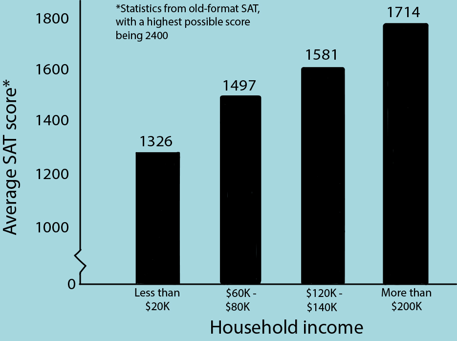 Bar graph depicting how SAT scores correlate positively correlate with household income. Art by Mia Tavares and Eli Shafer